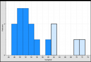 Standard histogram af boxplot