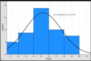 Sandsynlighedsfordeling af normalfordelingen sammen med histogrammet