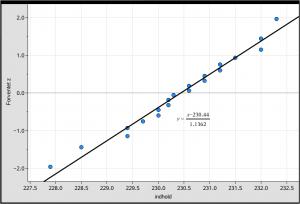 Konfidensinterval og hypotesetest eksempel med normalfordeling som plottype
