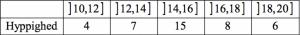 Deskriptiv statistik eksempel